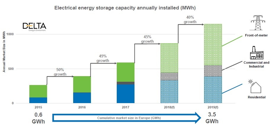 Behind-the-meter energy storage powered Europe's 49% yearly increase in installations